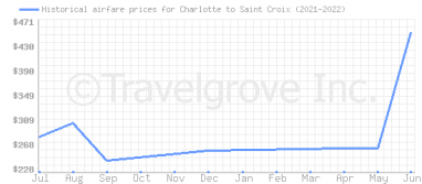 Price overview for flights from Charlotte to Saint Croix