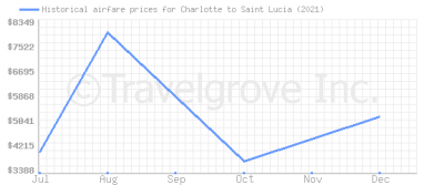 Price overview for flights from Charlotte to Saint Lucia