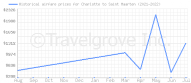 Price overview for flights from Charlotte to Saint Maarten