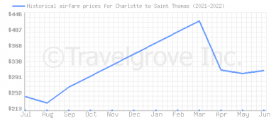 Price overview for flights from Charlotte to Saint Thomas