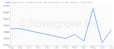 Price overview for flights from Charlotte to San Antonio