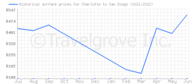Price overview for flights from Charlotte to San Diego