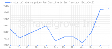 Price overview for flights from Charlotte to San Francisco