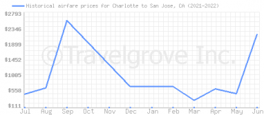 Price overview for flights from Charlotte to San Jose, CA