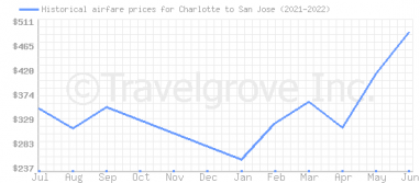 Price overview for flights from Charlotte to San Jose