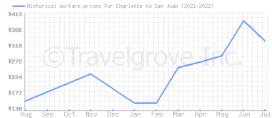 Price overview for flights from Charlotte to San Juan