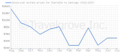 Price overview for flights from Charlotte to Santiago