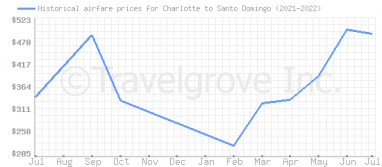 Price overview for flights from Charlotte to Santo Domingo