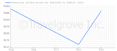 Price overview for flights from Charlotte to Seattle