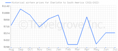 Price overview for flights from Charlotte to South America