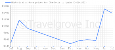 Price overview for flights from Charlotte to Spain