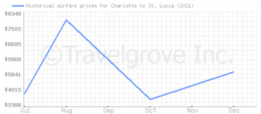 Price overview for flights from Charlotte to St. Lucia