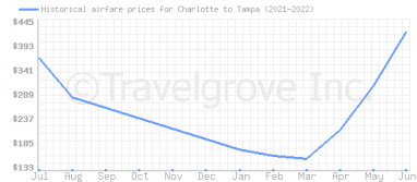 Price overview for flights from Charlotte to Tampa