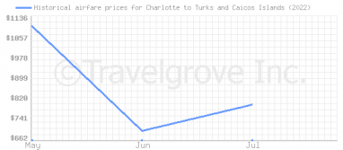 Price overview for flights from Charlotte to Turks and Caicos Islands