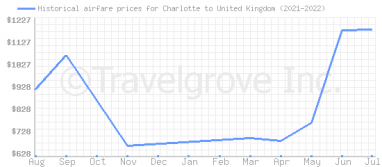 Price overview for flights from Charlotte to United Kingdom