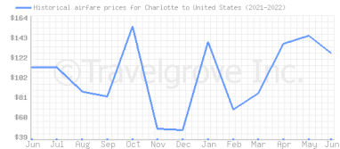 Price overview for flights from Charlotte to United States