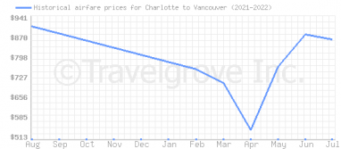 Price overview for flights from Charlotte to Vancouver