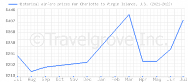 Price overview for flights from Charlotte to Virgin Islands, U.S.