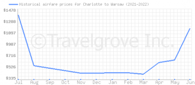 Price overview for flights from Charlotte to Warsaw