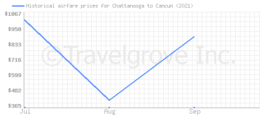 Price overview for flights from Chattanooga to Cancun