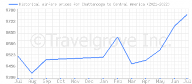 Price overview for flights from Chattanooga to Central America