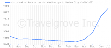 Price overview for flights from Chattanooga to Mexico City