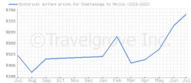 Price overview for flights from Chattanooga to Mexico