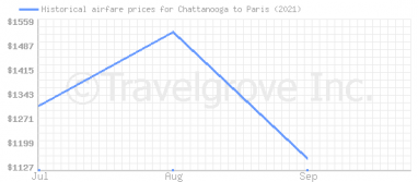 Price overview for flights from Chattanooga to Paris
