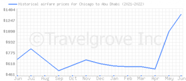 Price overview for flights from Chicago to Abu Dhabi