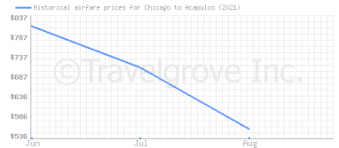 Price overview for flights from Chicago to Acapulco