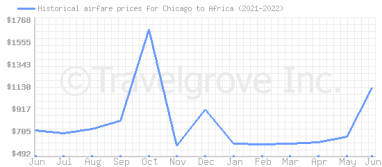 Price overview for flights from Chicago to Africa