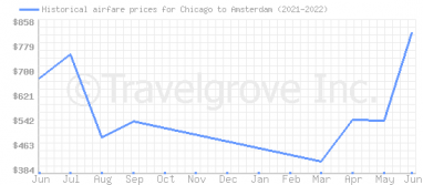 Price overview for flights from Chicago to Amsterdam