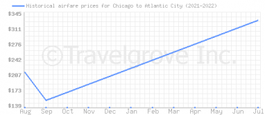 Price overview for flights from Chicago to Atlantic City