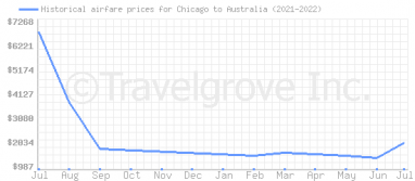 Price overview for flights from Chicago to Australia