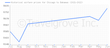 Price overview for flights from Chicago to Bahamas