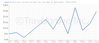 Price overview for flights from Chicago to Baltimore