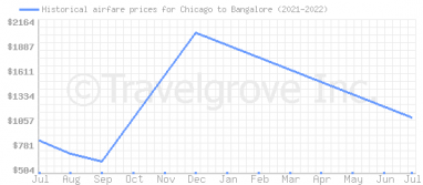 Price overview for flights from Chicago to Bangalore