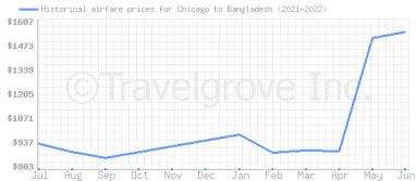 Price overview for flights from Chicago to Bangladesh