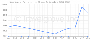 Price overview for flights from Chicago to Barcelona