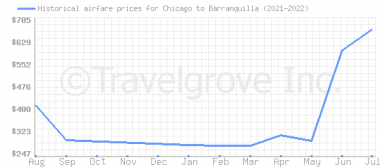 Price overview for flights from Chicago to Barranquilla