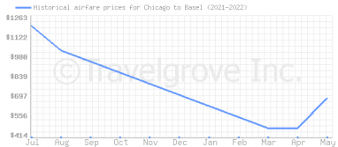 Price overview for flights from Chicago to Basel