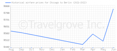 Price overview for flights from Chicago to Berlin