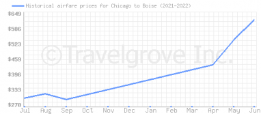 Price overview for flights from Chicago to Boise