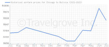 Price overview for flights from Chicago to Bolivia