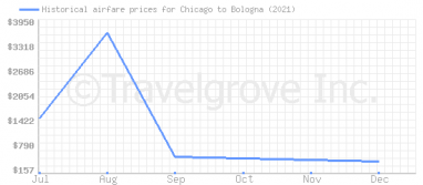 Price overview for flights from Chicago to Bologna