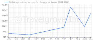 Price overview for flights from Chicago to Bombay