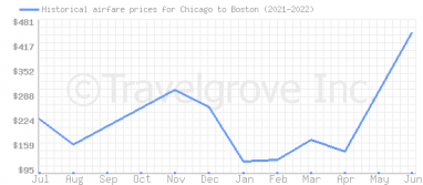 Price overview for flights from Chicago to Boston