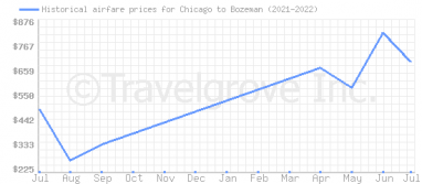 Price overview for flights from Chicago to Bozeman