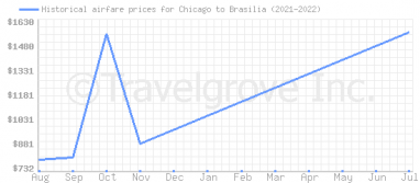Price overview for flights from Chicago to Brasilia