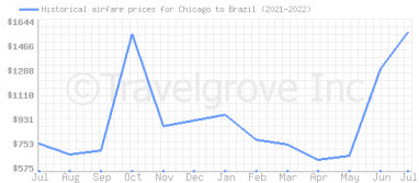 Price overview for flights from Chicago to Brazil